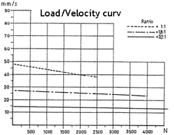 Load to displacement curve 3 phase actuator
